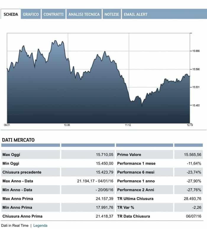Andamento-Borsa-Italiana-2016