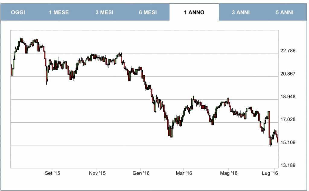 Borsa-Italiana-Andamento