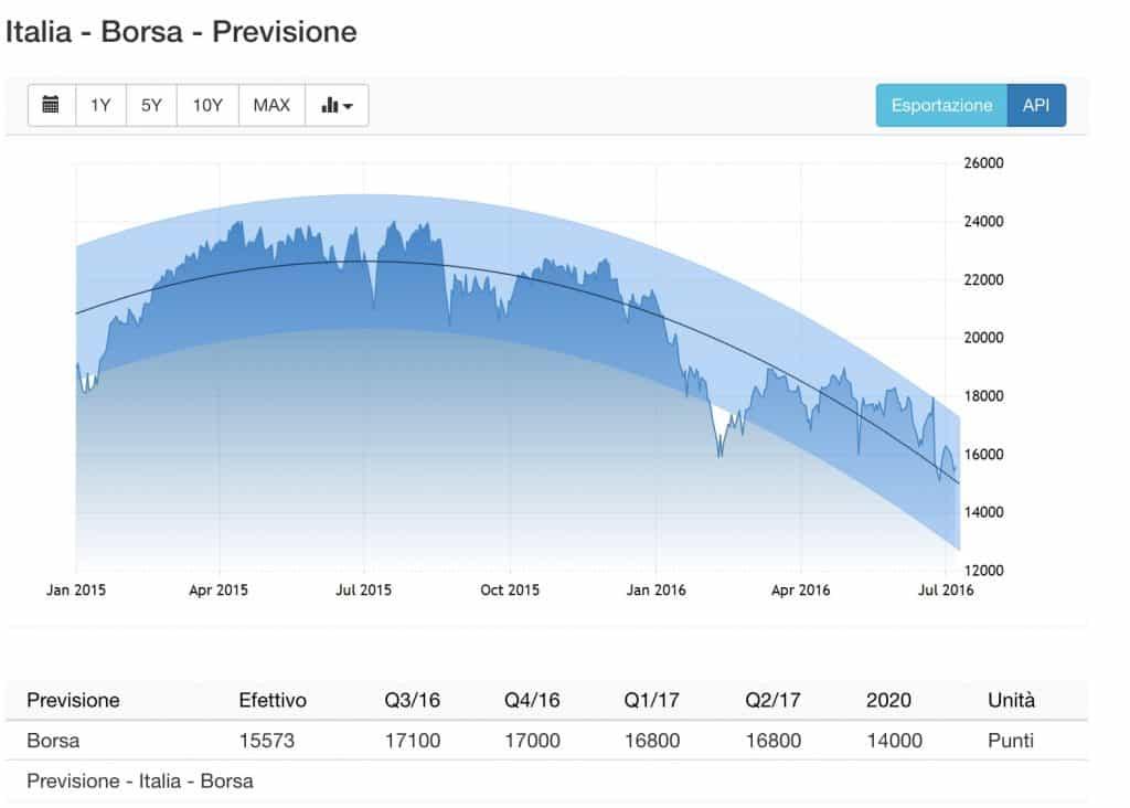 Borsa-Italiana-Previsione-2020