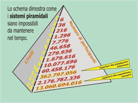 Schema-Piramidale