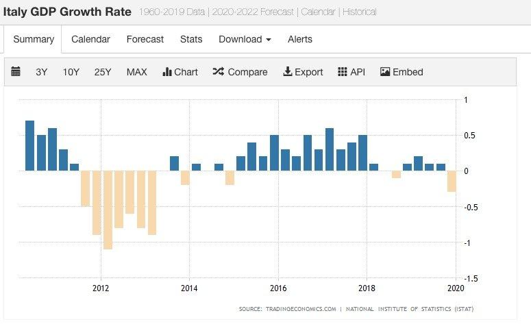 Tasso di Crescita PIL Italia 2020