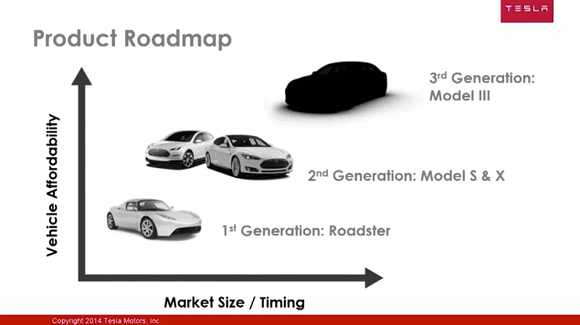 Una slide del Master Plan, Tesla Product Roadmap