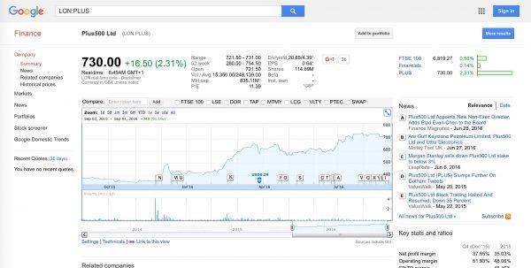 Plus500 Titolo Azionario Quotato alla Borsa di Londra Simbolo PLUS