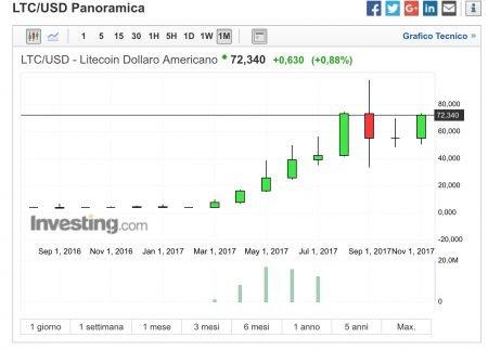 Litecoin Prezzo Quotazione LTC:USD LTC:EUR