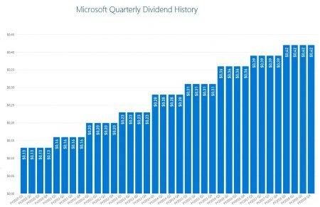 Dividendi Microsoft