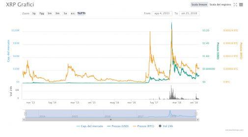 Ripple XRP grafico