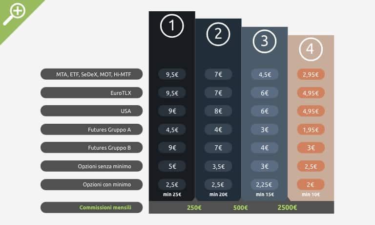 costi iwbank
