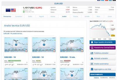 Previsioni Forex EUR:USD