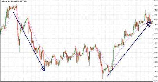 Trend line minimi