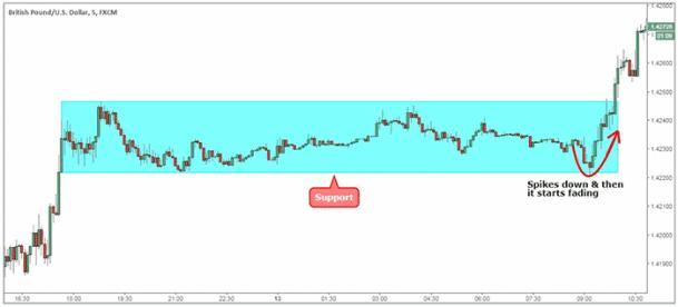 Intervallo di trading GBP / USD proprio prima della campana di apertura della sessione di Londra