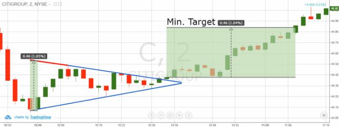 Triangolo simmetrico Prezzo target