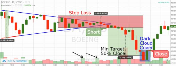 Esempio di trading triangolare simmetrico