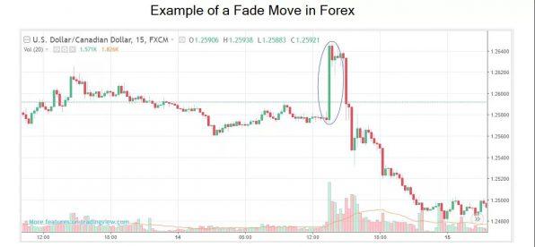 esempio Strategia trading dissolvenza