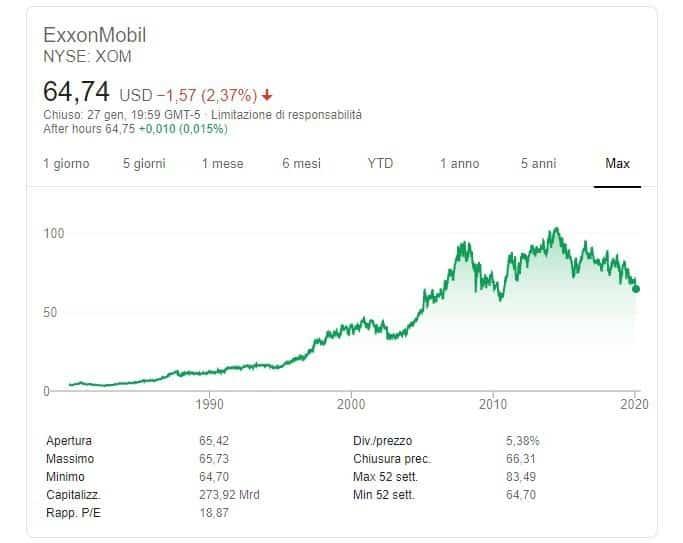 quotazione-exxon-mobil