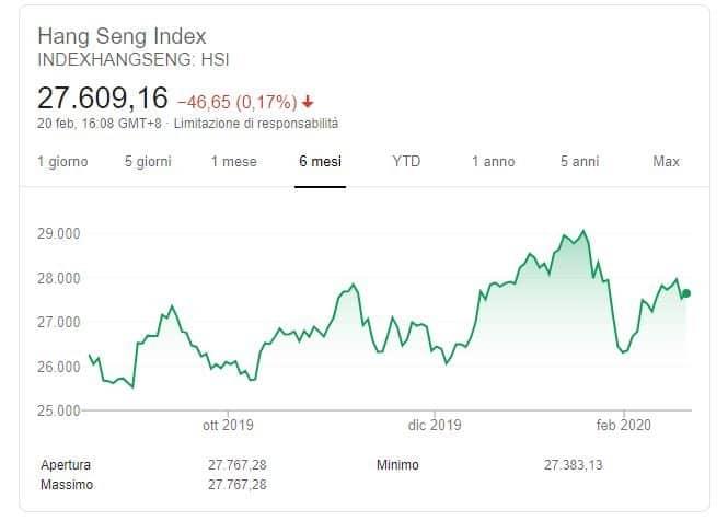6mesi indice Hang Seng