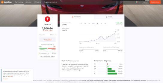 Comprare Azioni Tesla con IQOption