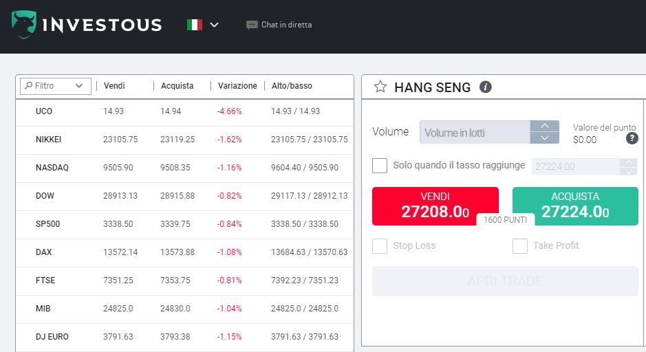 Investous Hang Seng