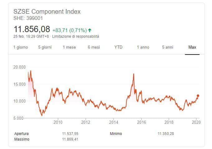 SZSE component index