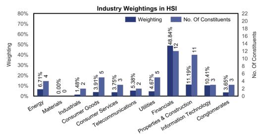 ponderazione indice Hang Seng