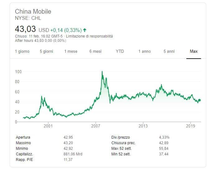 quotazione China Mobile-nyse