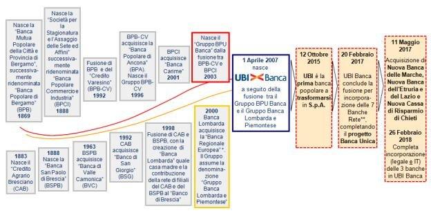 storia UBI Banca