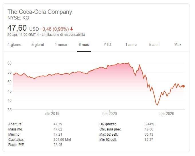 previsioni Coca Cola