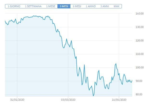 previsioni JPMorgan Chase eToro