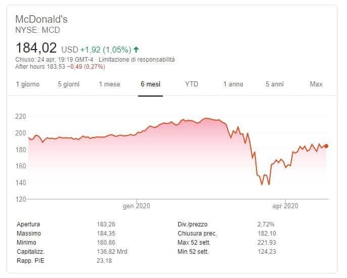 previsioni Mcdonald