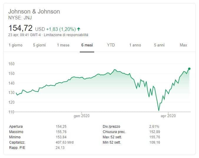 previsioni johnson & johnson