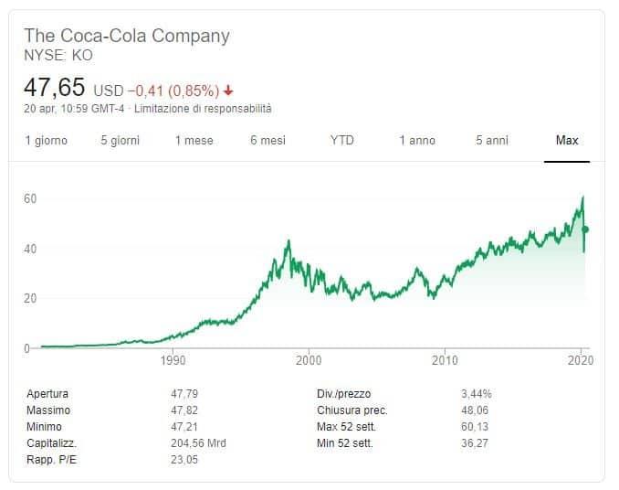 rendimenti Coca COla