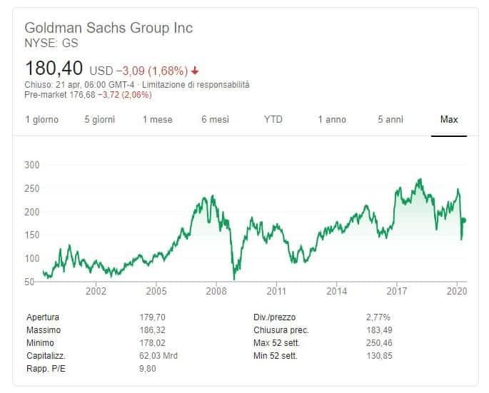 rendimenti Goldman Sachs