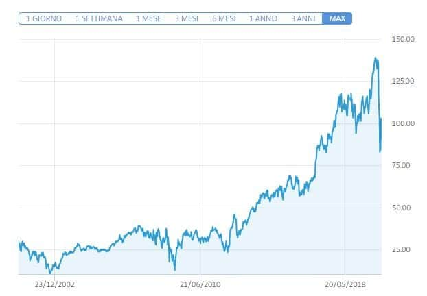 rendimenti JPMorgan Chase