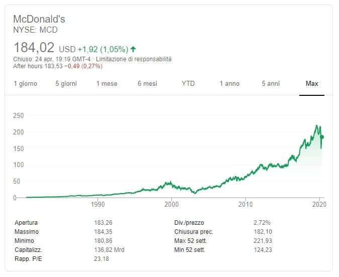 Comprare azioni McDonald's [2021] Guida, quotazioni e previsioni ...
