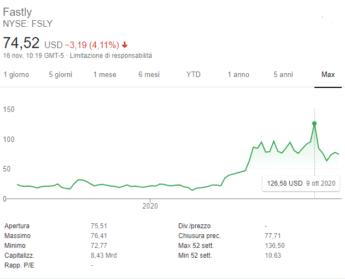 comprare-azioni-fastly-inc