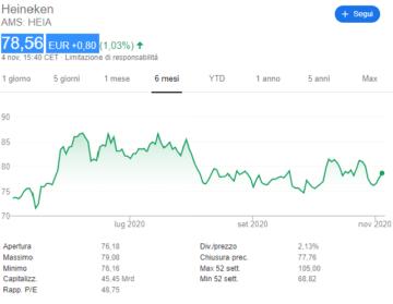 comprare-azioni-heineken