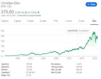 comprare-azioni-dior