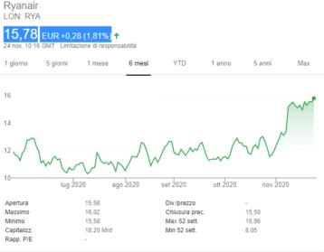 comprare-azioni-ryanair