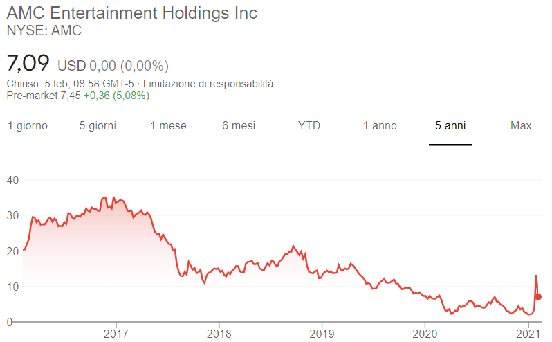 Comprare-azioni-AMC-grafico