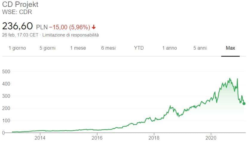 Comprare azioni CD Projekt grafico