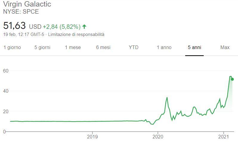 Comprare azioni Virgin Galactic grafico