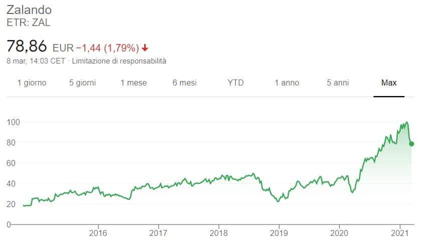 Comprare azioni Zalando grafico