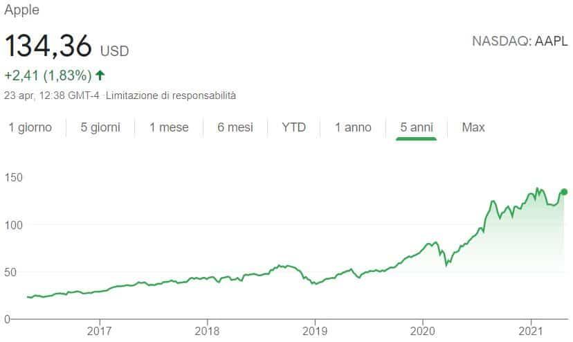 Azioni da dividendo Apple