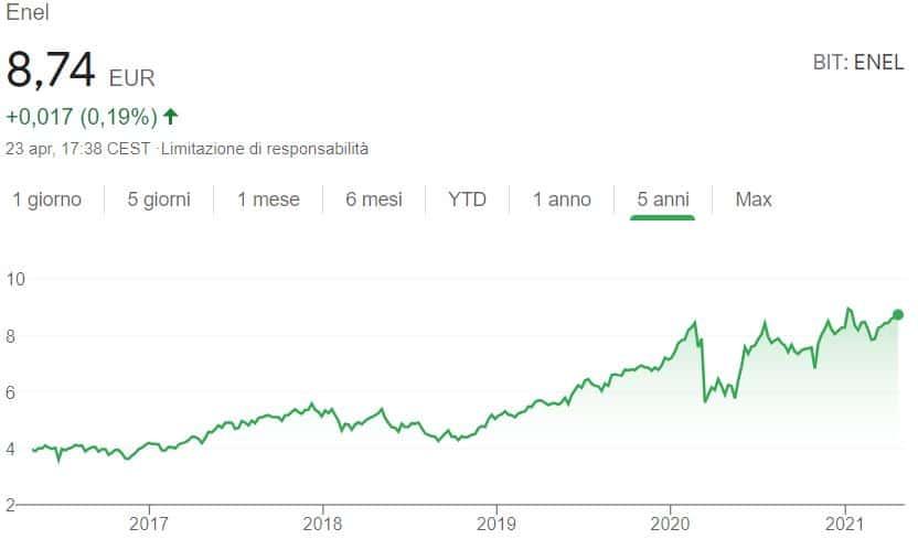 Azioni da dividendo Enel