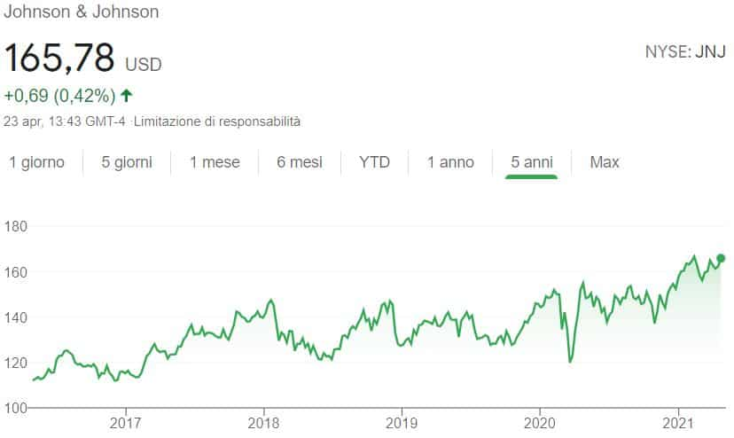 Azioni da dividendo Johnson & Johnson