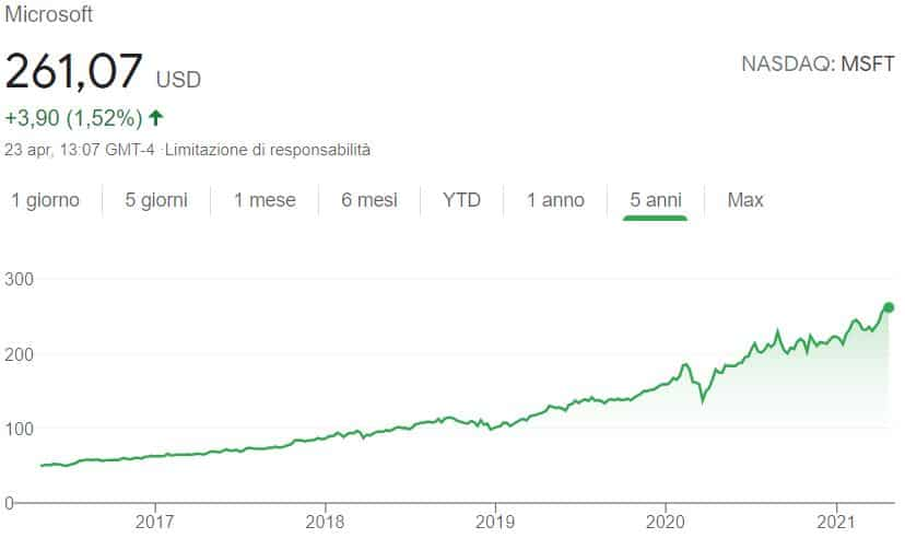 Azioni da dividendo Microsoft