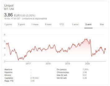 comprare azioni Unipol